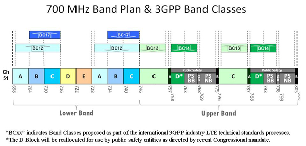 Promoting Interoperability In The 700 MHz Band
