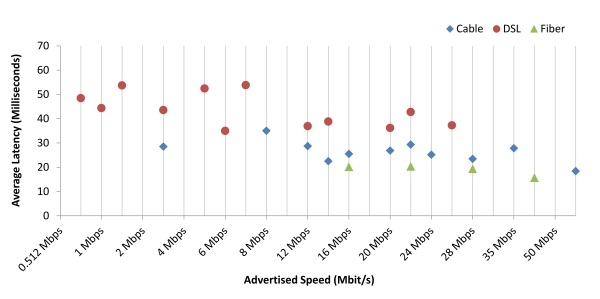 Chart 10: Average Peak Period Latency in Milliseconds, by Technology—April 2012 Test Data
