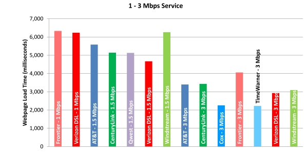 Chart 11.1: Web Loading Time by Advertised Speed, by Technology (1-3 Mbps Tier)—April 2012 Test Data