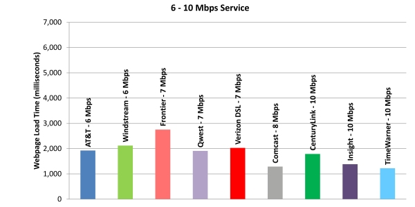 Chart 11.2: Web Loading Time by Advertised Speed, by Technology (6-10 Mbps Tier)—April 2012 Test Data
