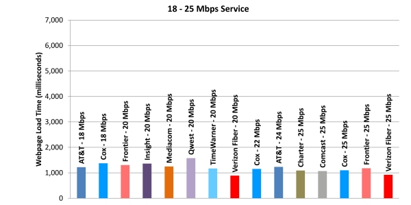 Chart 11.4: Web Loading Time by Advertised Speed, by Technology (18-25 Mbps Tier)—April 2012 Test Data