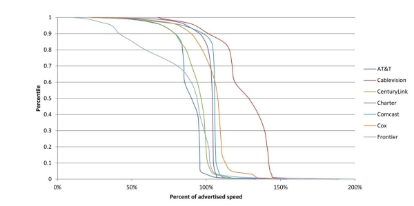 Chart 15.1: Cumulative Distribution of Sustained Download Speeds as a Percentage of Advertised Speed, by Provider (7 Providers)—April 2012 Test Data