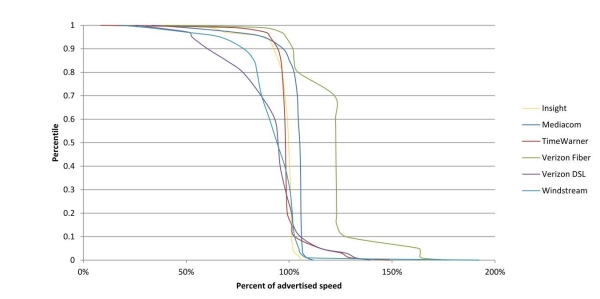 Chart 15.2: Cumulative Distribution of Sustained Download Speeds as a Percentage of Advertised Speed, by Provider (6 providers)—April 2012 Test Data