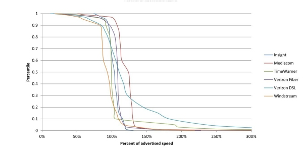 Chart 17.2: Cumulative Distribution of Sustained Upload Speeds as a Percentage of Advertised Speed, by Provider (6 Providers)—April 2012 Test Data