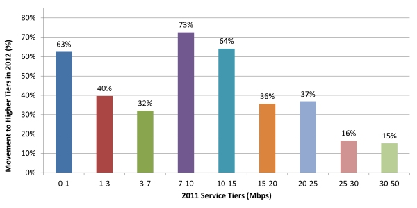 Chart 20:  Percent Change of 2011 Panelists Subscribed to Higher Tier in 2012 Study