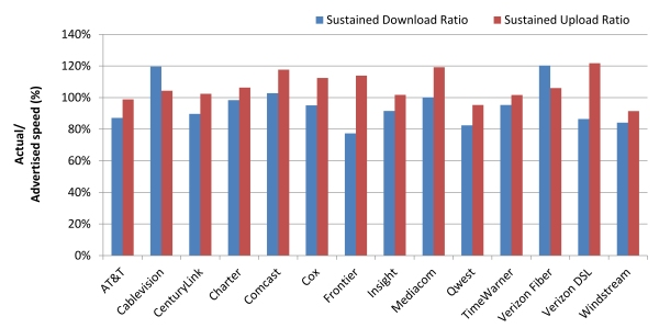 Chart 3: Average Peak Period Sustained Download and Upload Speeds as a Percentage of Advertised, by Provider—April 2012 Test Data