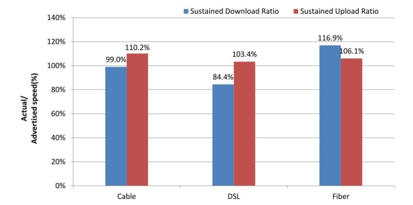 Chart 4: Average Peak Period Sustained Download and Upload Speeds as a Percentage of Advertised, by Technology—April 2012 Test Data