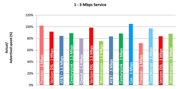 Chart 5.1: Average Peak Period Sustained Download Speeds as a Percentage of Advertised, by Provider (1-3 Mbps Tier)—April 2012 Test Data