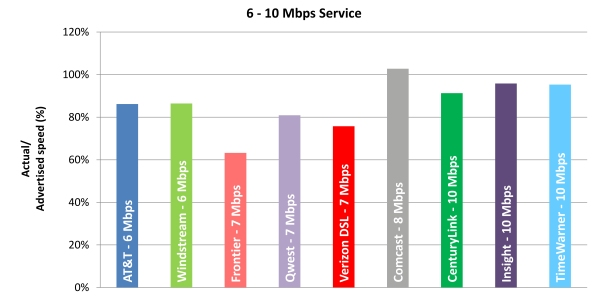 Chart 5.2: Average Peak Period Sustained Download Speeds as a Percentage of Advertised, by Provider (6-10 Mbps Tier)—April 2012 Test Data