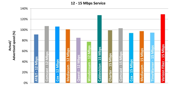 Chart 5.3: Average Peak Period Sustained Download Speeds as a Percentage of Advertised, by Provider (12-15 Mbps Tier)—April 2012 Test Data