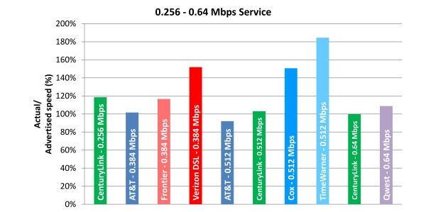 Chart 6.1: Average Peak Period Sustained Upload Speeds as a Percentage of Advertised, by Provider (0.256-0.64 Mbps Tier)—April 2012 Test Data