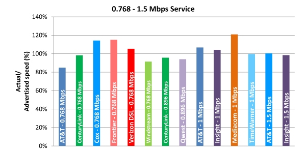 Chart 6.2: Average Peak Period Sustained Upload Speeds as a Percentage of Advertised, by Provider (0.768-1.5 Mbps Tier)—April 2012 Test Data