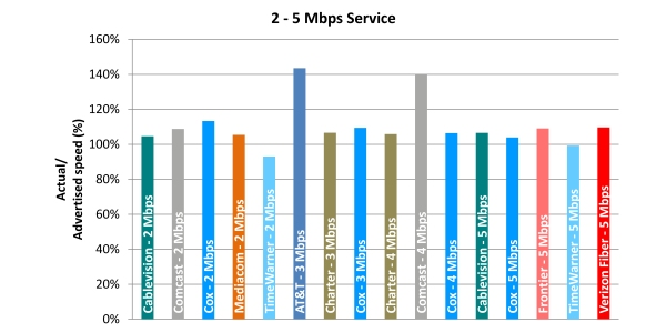 Chart 6.3: Average Peak Period Sustained Upload Speeds as a Percentage of Advertised, by Provider (2-5 Mbps Tier)—April 2012 Test Data