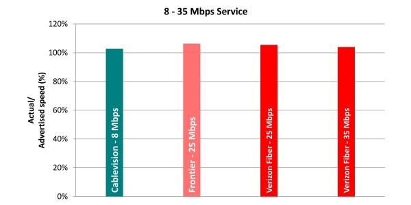 Chart 6.4: Average Peak Period Sustained Upload Speeds as a Percentage of Advertised, by Provider (8-35 Mbps Tier)—April 2012 Test Data