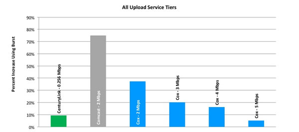 Chart 8: Average Peak Period Burst Upload Speeds as a Percentage Increase over Sustained Download Speeds, by Provider (All Tiers)—April 2012 Test Data