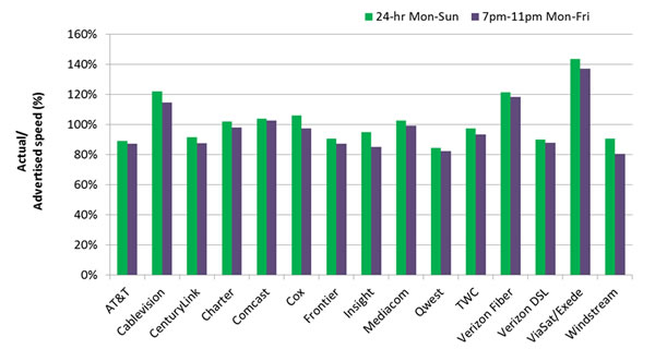 Chart 1: Average Peak Period and 24-Hour Sustained Download Speeds as a Percentage of Advertised, by Provider—September 2012 Test Data