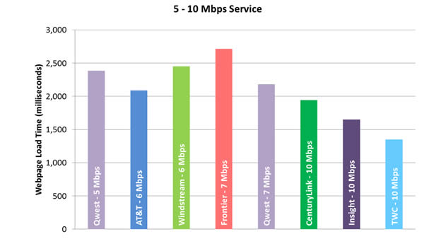 Chart 11.2: Web Loading Time by Advertised Speed, by Technology (5-10 Mbps Tier)—September 2012 Test Data