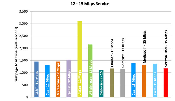 Chart 11.3: Web Loading Time by Advertised Speed, by Technology (12-15 Mbps Tier)—September 2012 Test Data