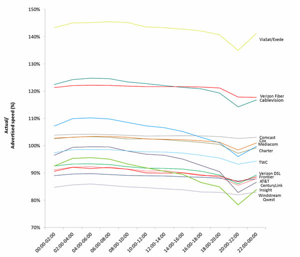 Chart 13: Hourly Sustained Download Speeds as a Percentage of Advertised, by Provider—September 2012 Test Data