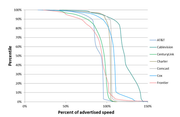 Chart 16.1: Cumulative Distribution of Sustained Download Speeds as a Percentage of Advertised Speed, by Provider (7 Providers)—September 2012 Test Data