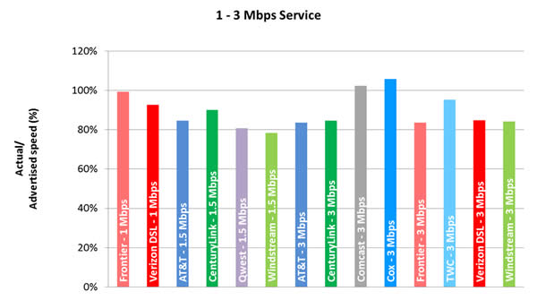 Chart 5.1: Average Peak Period Sustained Download Speeds as a Percentage of Advertised, by Provider (1-3 Mbps Tier)—September 2012 Test Data