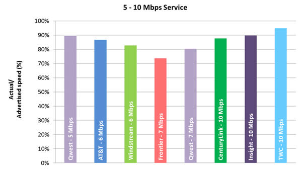 Chart 5.2: Average Peak Period Sustained Download Speeds as a Percentage of Advertised, by Provider (5-10 Mbps Tier)—September 2012 Test Data