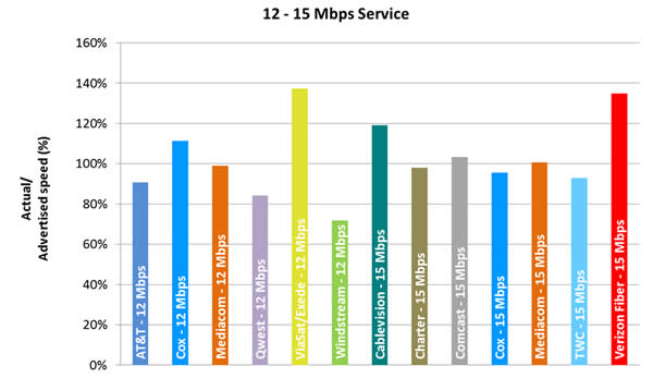 Chart 5.3: Average Peak Period Sustained Download Speeds as a Percentage of Advertised, by Provider (12-15 Mbps Tier)—September 2012 Test Data