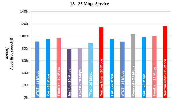 Chart 5.4: Average Peak Period Sustained Download Speeds as a Percentage of Advertised, by Provider (18-25 Mbps Tier)—September 2012 Test Data