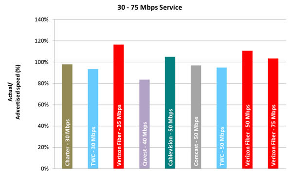 Chart 5.5: Average Peak Period Sustained Download Speeds as a Percentage of Advertised, by Provider (30-75 Mbps Tier)—September 2012 Test Data