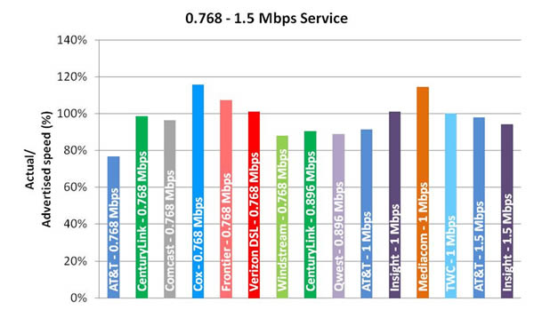 Chart 6.2: Average Peak Period Sustained Upload Speeds as a Percentage of Advertised, by Provider (0.768-1.5 Mbps Tier)—September 2012 Test Data