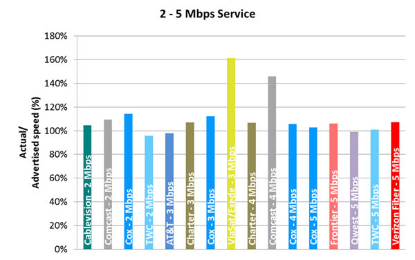 Chart 6.3: Average Peak Period Sustained Upload Speeds as a Percentage of Advertised, by Provider (2-5 Mbps Tier)—September 2012 Test Data