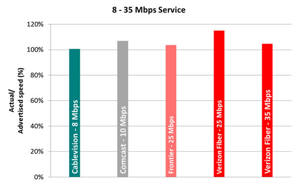 Chart6.4: Average Peak Period Sustained Upload Speeds as a Percentage of Advertised, by Provider (8-35 Mbps Tier)—September 2012 Test Data