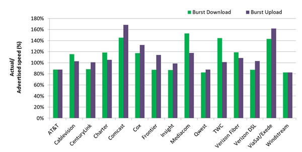 Chart 9: Average Peak Period Burst Download and Upload Speeds as a Percentage of Sustained Speed, by Provider—September 2012 Test Data