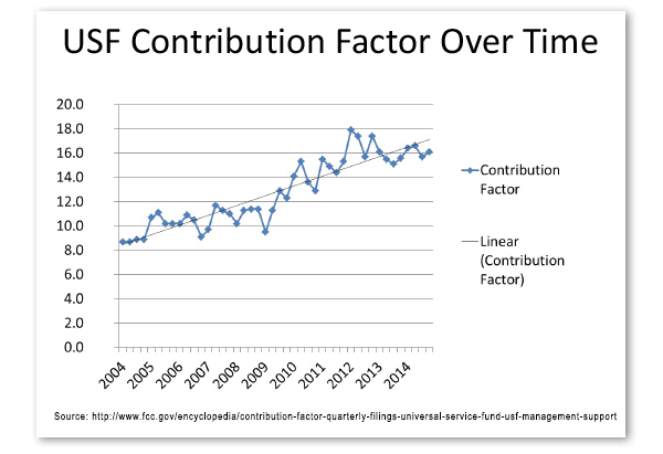 Chart-USF-Contribution-Factor-Over-Time