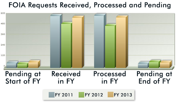 FOIA Requests Received, Processed and Pending, 2011-2013