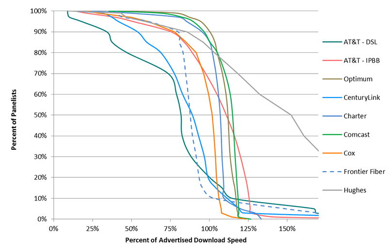 Chart 15.1: Complementary cumulative distribution of the ratio of median download speed to advertised download speed