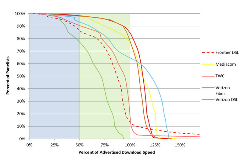 Chart 15.2: Complementary cumulative distribution of the ratio of median download speed to advertised download speed (continued)