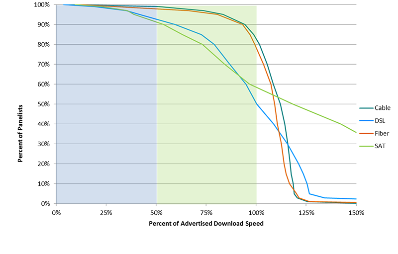 Chart 15.3: Complementary cumulative distribution of the ratio of median download speed to advertised download speed, by technology