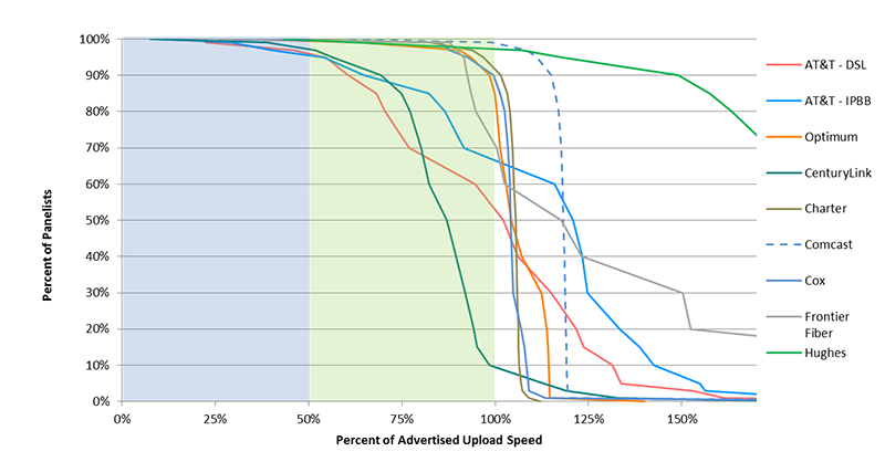 Chart 15.4: Complementary cumulative distribution of the ratio of median upload speed to advertised upload speed