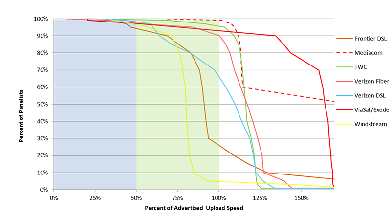 Chart 15.5: Complementary cumulative distribution of the ratio of median upload speed to advertised upload speed (continued)