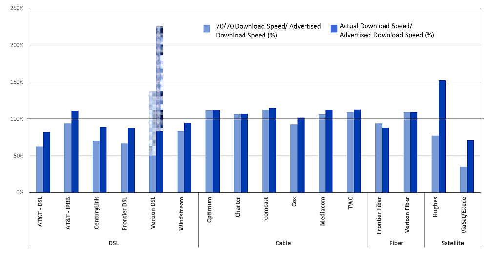 Chart 18.2: The ratio of 70/70 consistent download speed to advertised download speed