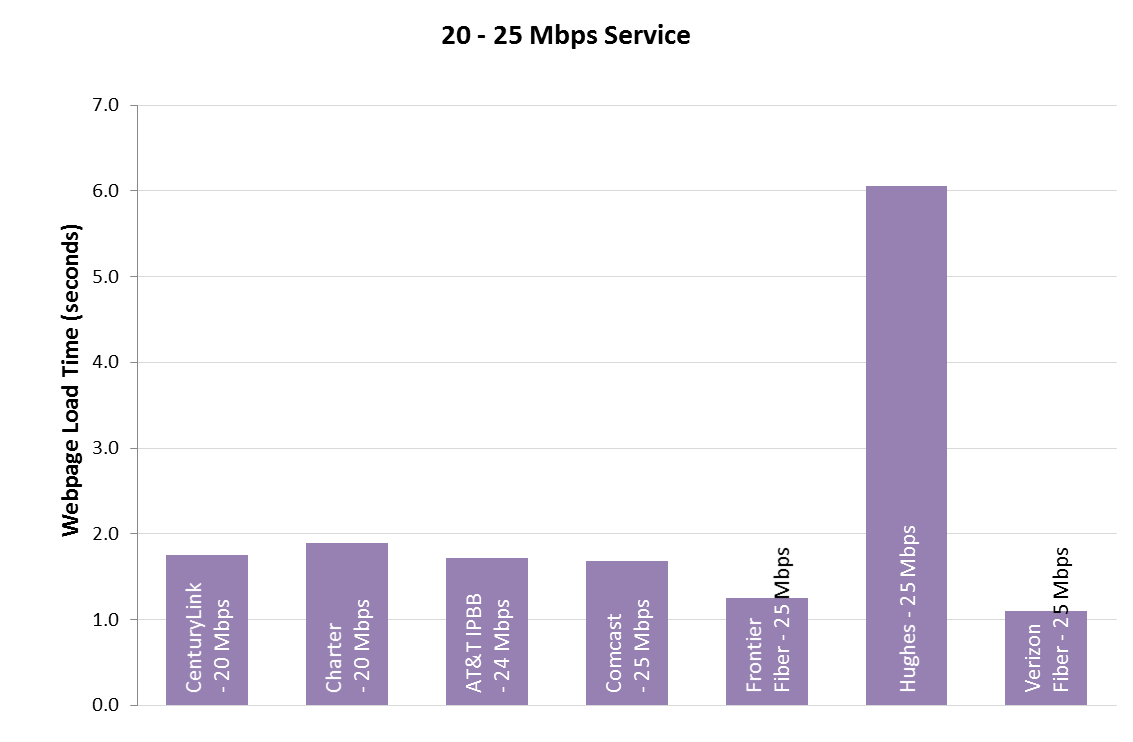 Measuring Fixed Broadband - Eighth Report | Federal Communications