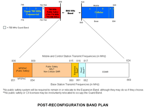800 MHz Spectrum | Federal Communications Commission