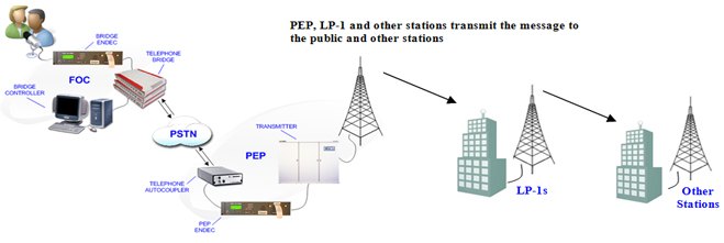 PEP, LP-1 and other stations transmit the message to the public and other stations
