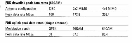 Figure 1. LTE Downlink and Uplink Data Rates