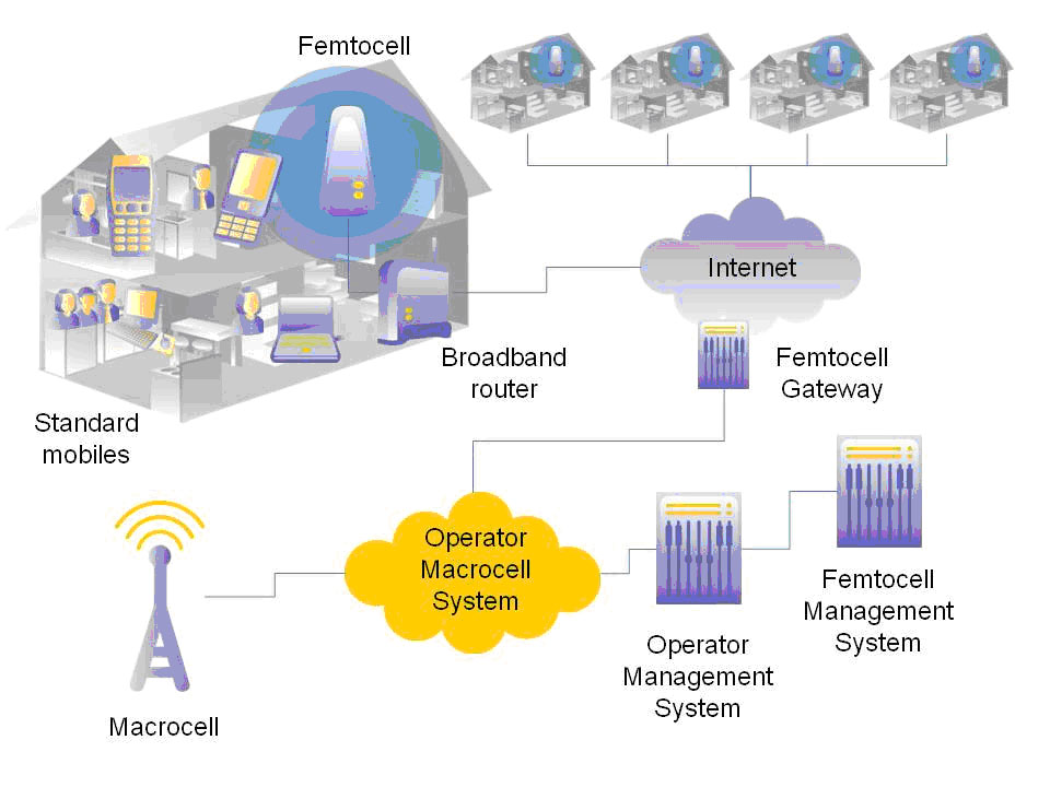 Figure 2. Basic Femtocell Network