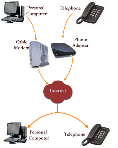 How VoIP works.